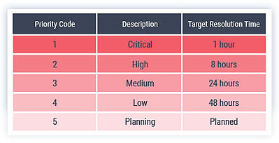 ITIL-ticket-prioritization-best-practices-resolution-times-1a