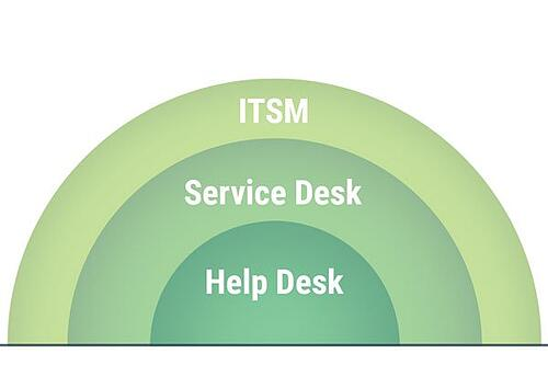 graphic with itsm at top service desk in the middle and help desk at the bottom
