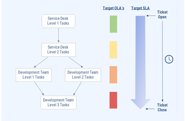 Screenshot of OLA workflow diagram