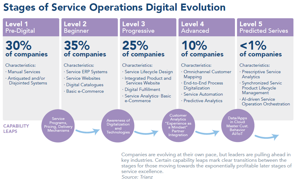 Stages of service operations1